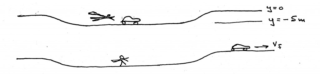 coe-diagram