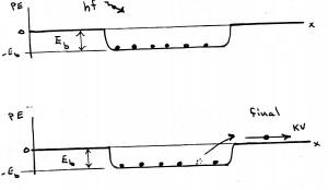 pe-diagram